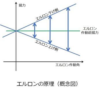 エルロンの原理.jpg