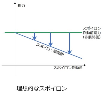 理想的なスポイロン.jpg