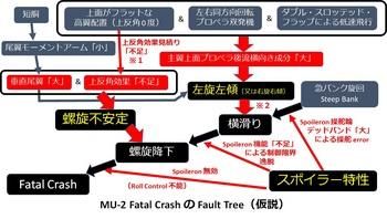 MU-2_FTA.jpg